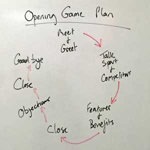 Sales Opening Game Plan, Sales Training