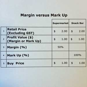 Export Pricing, Margins, Markup