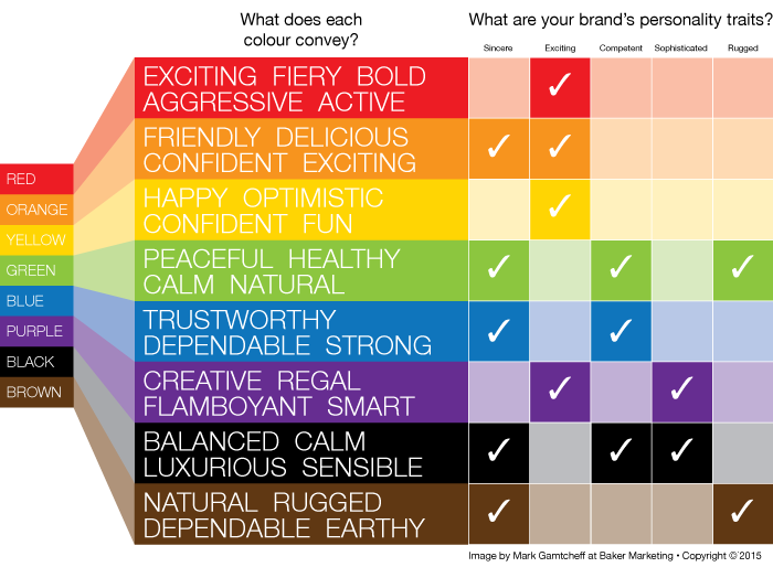 what's your brand's personality? does the colour match up? - baker