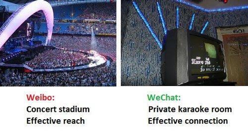 Weibo WeChat comparison
