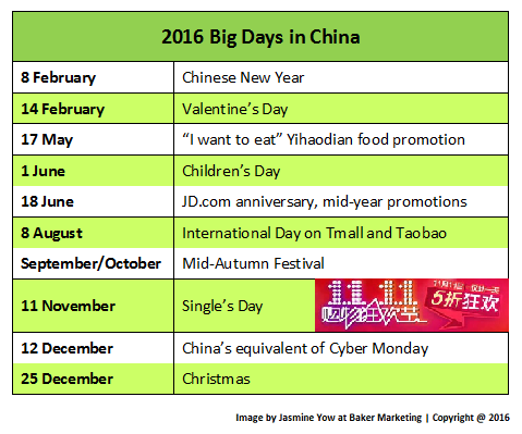 Big Days in China