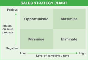 Sales-Strategy-Chart