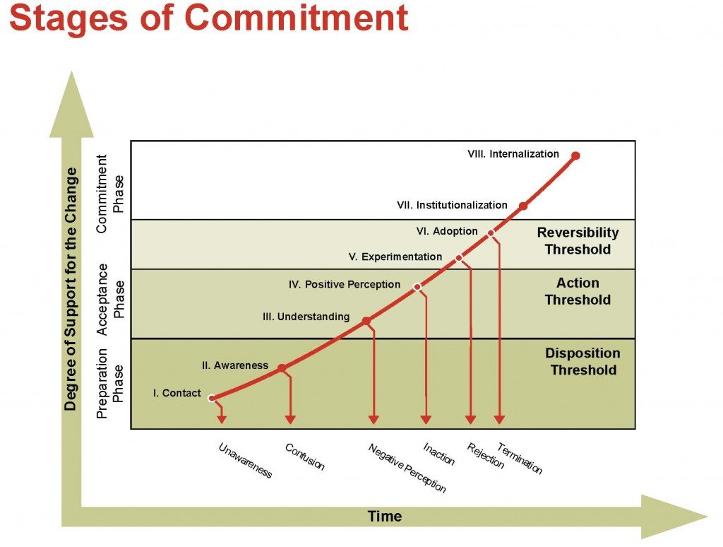 Daryl Connors' commitment curve diagram